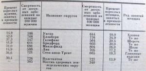 Статистика смертности от легочных заболеваний