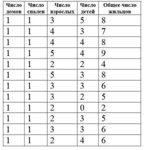 Статистические данные в Лангтофте